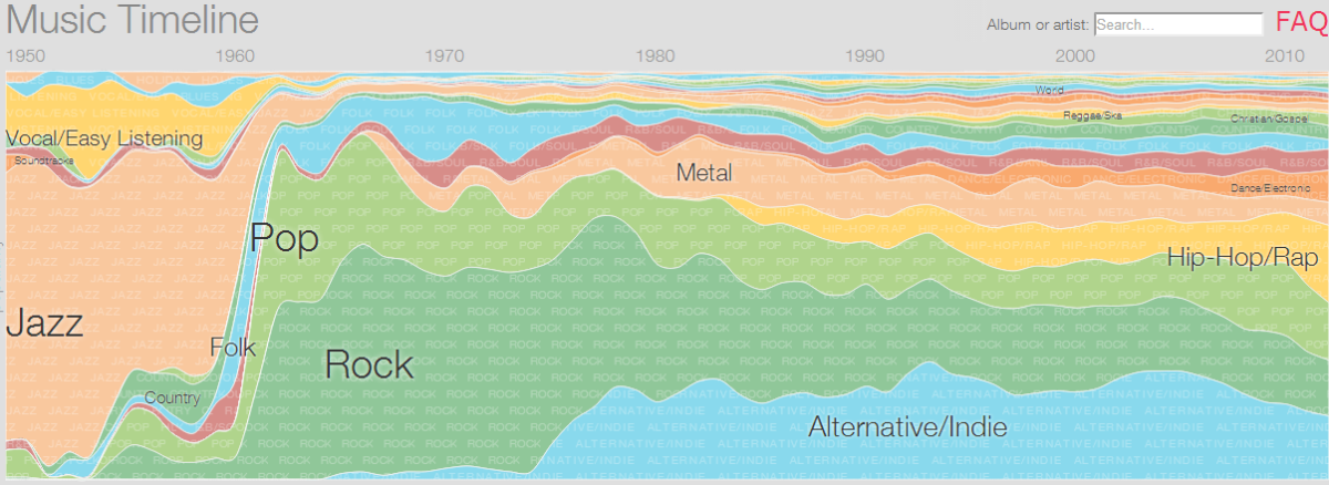 Music Timeline of Most Popular Genres from the 1950's to 2010